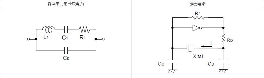 设计振荡回路的注意事项   1. 驱动能力 驱动能力说明振荡晶体单元所需电功率,其计算公式如下:   驱动能力 (P) = i2?Re 其中i表示经过晶体单元的电流, Re表示晶体单元的有效电阻,而且 Re=R1(1+Co/CL)2。  2. 振荡补偿 除非在振荡电路中提供足够的负极电阻,否则会增加振荡启动时间,或不发生振荡。为避免该情况发生,请在电路设计时提供足够的负极电阻。  3.